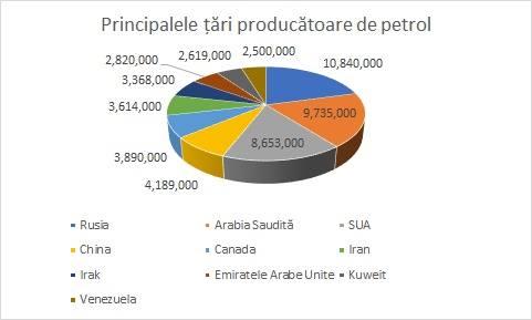 Valoarea extracțiilor principalelor state producătoare de petrol (barili pe zi)