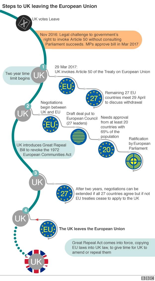 marea britanie articol 50 consecinte brexit
