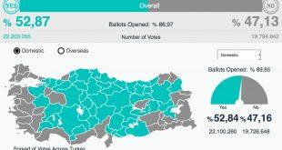 """Agenția de presă turcă Anadolu indică o victoriei a taberei """"DA"""", la ora 19:15, după circa 2 ore de la închiderea urnelor și numărarea a peste 87% din voturi."""